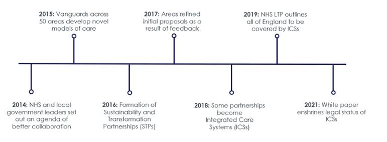 Figure One: Timeline of ICS reform