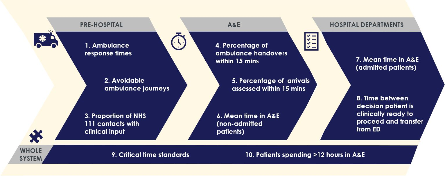 Figure 2: The new metrics under consideration by NHSE